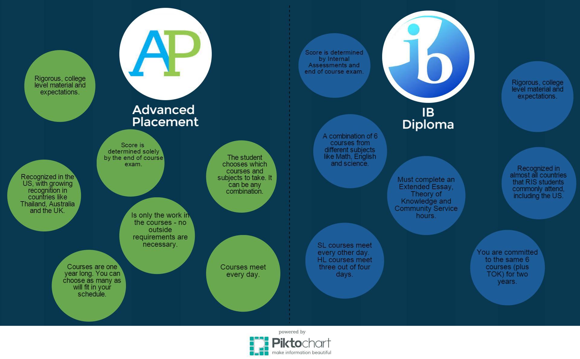 AP-vs.-IB-1