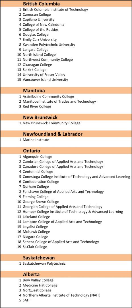 Danh sách các trường tham gia CES (không phải danh sách các trường thuộc CICan)