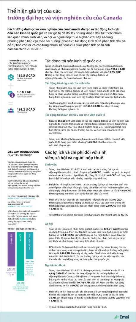infographic-the-hien-gia-tri-cua-cac-truong-dai-hoc-va-vien-nghien-cuu-Canada